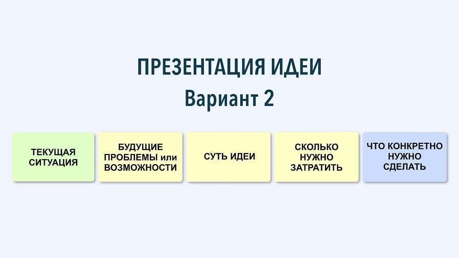 Структура короткого виступу: 13 готових схем і видеопримеров
