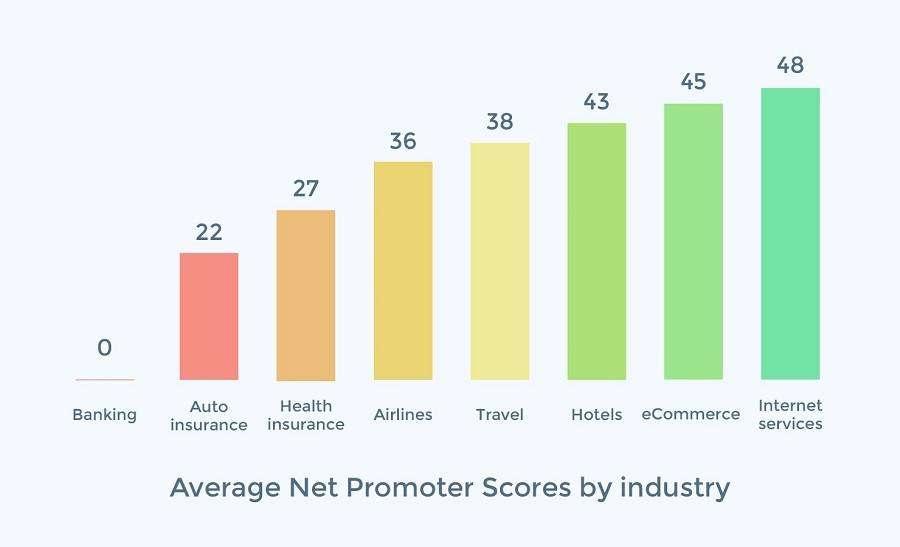 NPS: «індекс споживчої лояльності», яку потрібно відстежувати кожній компанії
