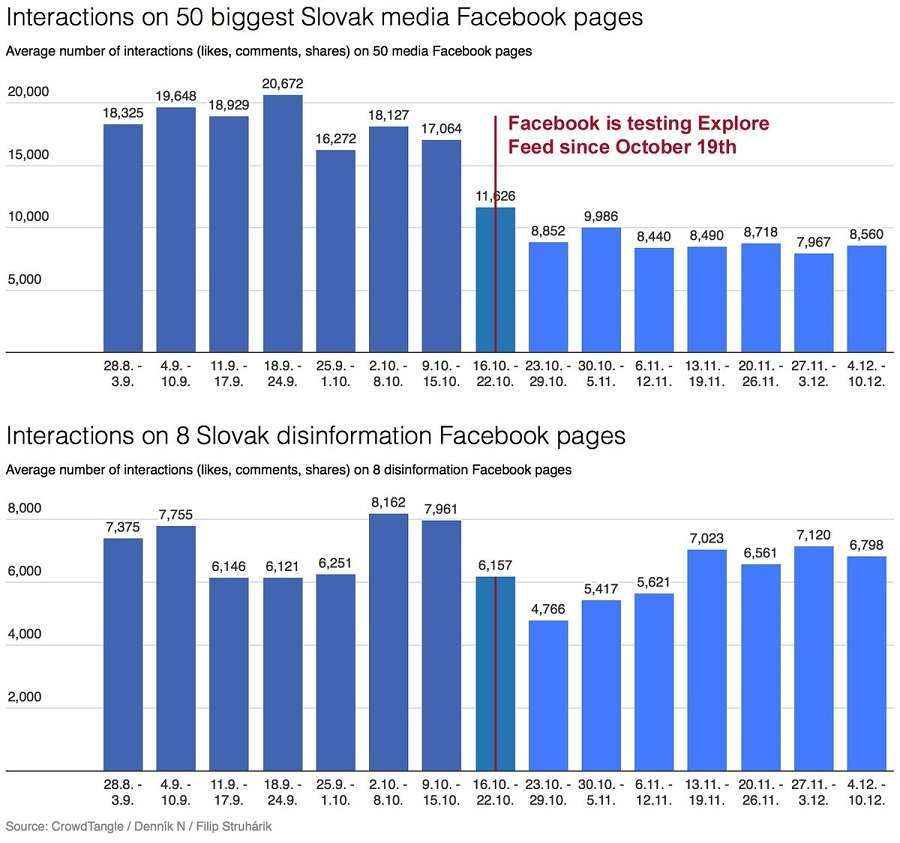 Нову заяву Цукерберга: Facebook залишить у стрічці тільки надійні новини