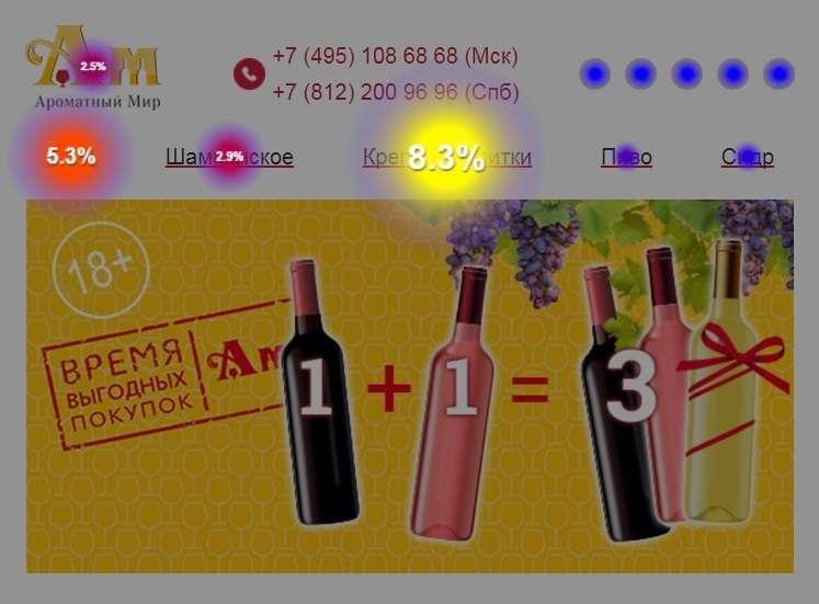 «Ароматний світ»: кейс з продажу алкоголю з допомогою email-розсилки