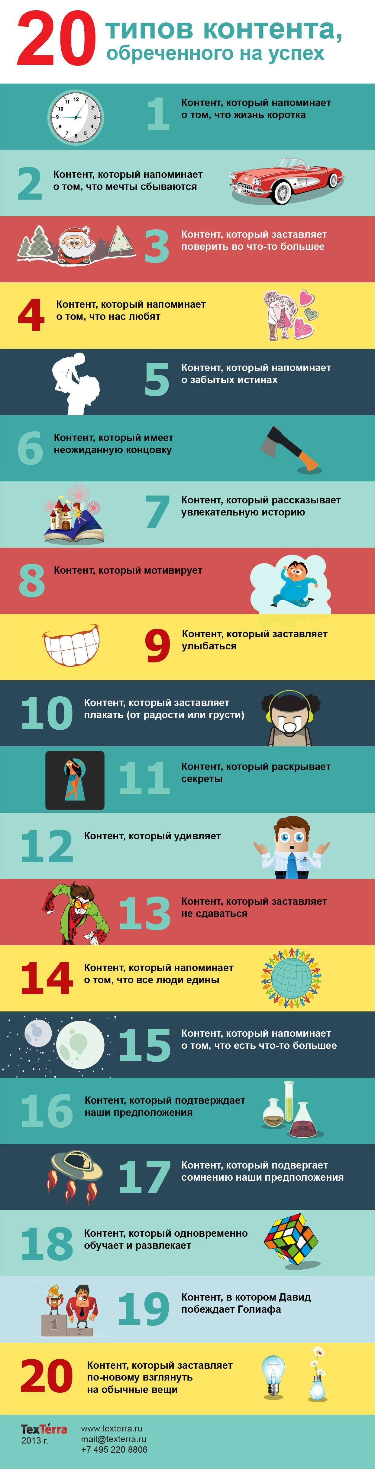 20 типів контенту, приреченого на успіх (інфографіка)