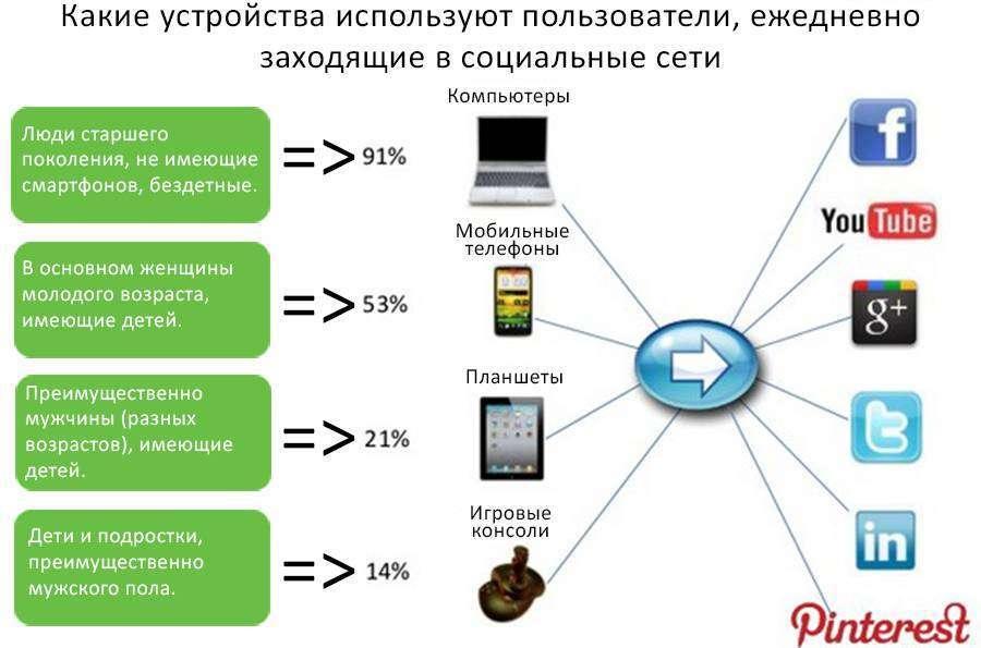 7 прийомів підвищення ефективності маркетингу в соціальних мережах