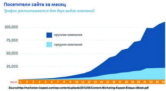 Чому контент-маркетинг ефективніше в порівнянні з іншими типами digital-реклами?