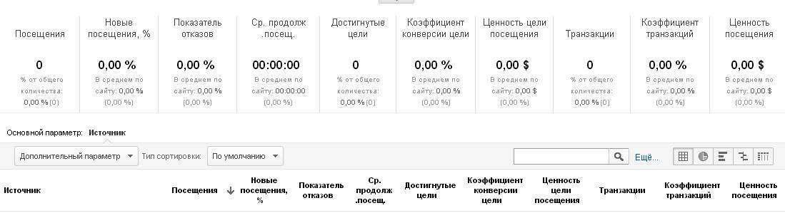 Як виміряти ROI линкбилдинга