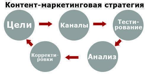 Ключові стратегії інтернет-маркетингу