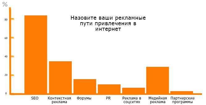 Контент-маркетинг у Великобританії: орієнтири успіху, бюджети, тренди 2013 року