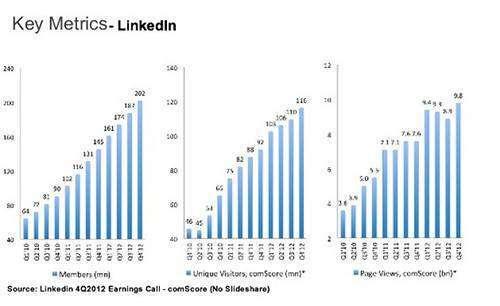 Як розкручувати бізнес-проект з допомогою LinkedIn: три ради