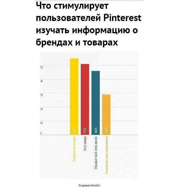 Як побудувати бренд за допомогою Pinterest