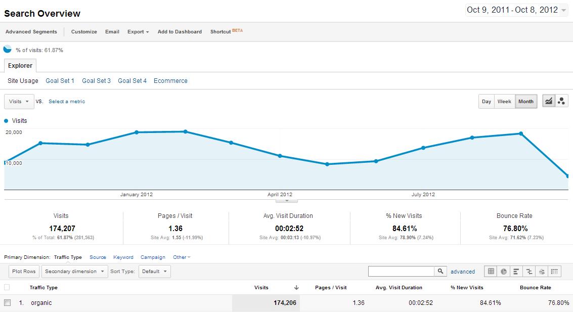 Правдива історія про те, як один закордонний блогер за рік збільшив трафік на 342%