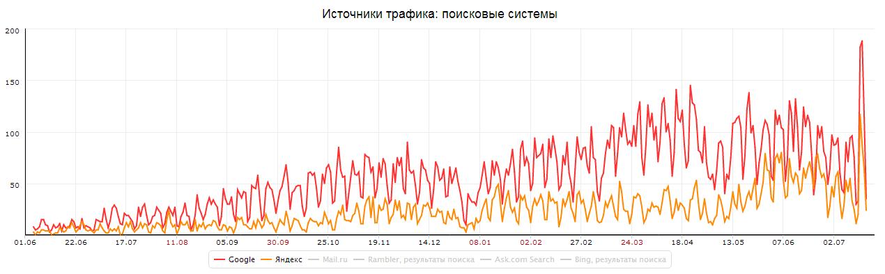 Внутрішній і зовнішній контент-маркетинг: кейс texterra.ru