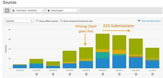 Чому так важливо вказувати ціни н0а своєму сайті?