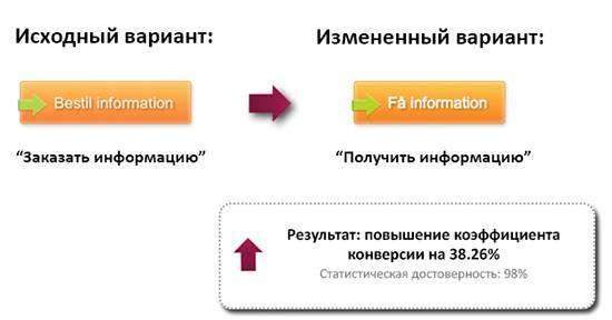 Як редагування тексту впливає на рівень конверсії: аналіз 8 простих прикладів з результатами реальних А/Б-тестів