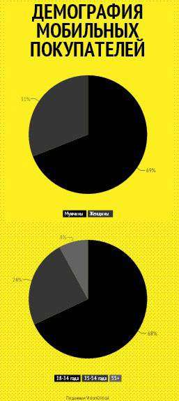 Як соціальні мережі впливають на продажі