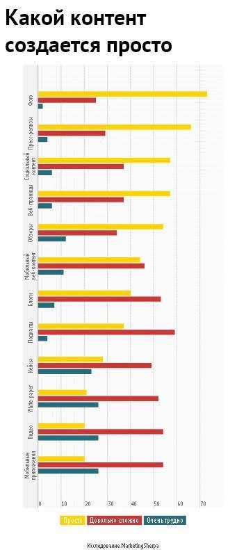 Які типи і формати контенту дають кращі результати