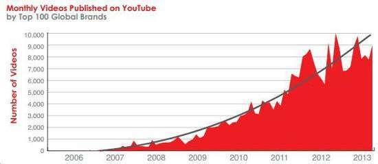 Як правильно використовувати YouTube: 7 уроків для маркетологів
