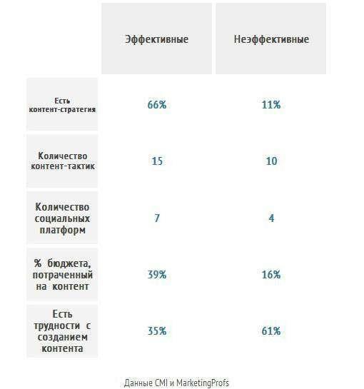 Яким буде контент-маркетинг в 2014 році