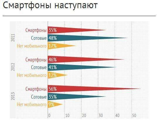 Як аудиторія використовують мобільні гаджети: висновки за 2013 рік