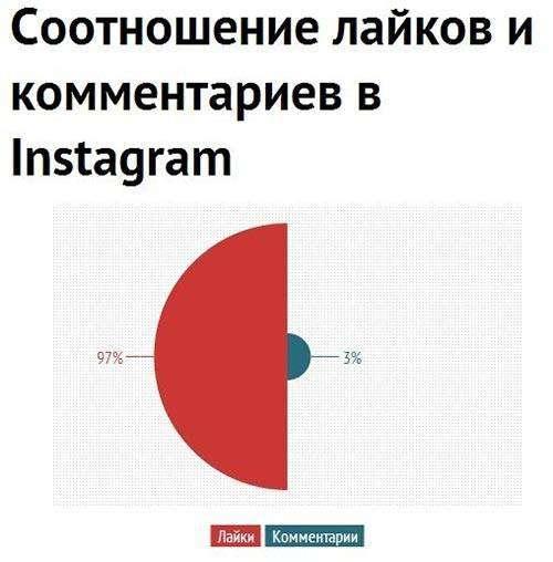 Уроки роботи з Instagram від компаній зі списку Fortune 500
