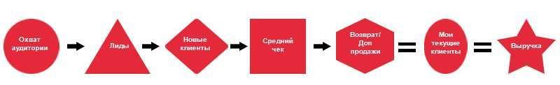 Інтернет-маркетинг: що це?