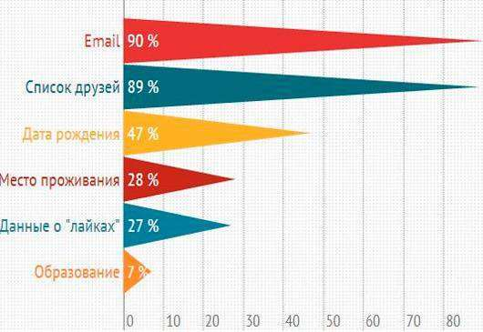 Як провідні онлайн-рітейлери використовують соціальні мережі