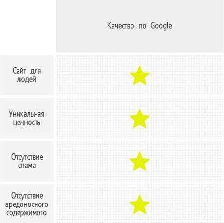 Чого хочуть пошукові системи Порівняння вимог до сайту посібниках для вебмайстрів «Яндекс» і Google