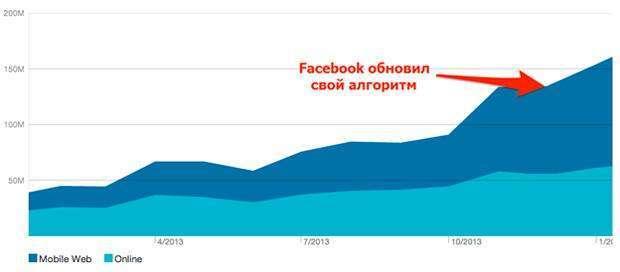 Меми або серйозні публікації: як просуватися в Facebook після оновлення алгоритму
