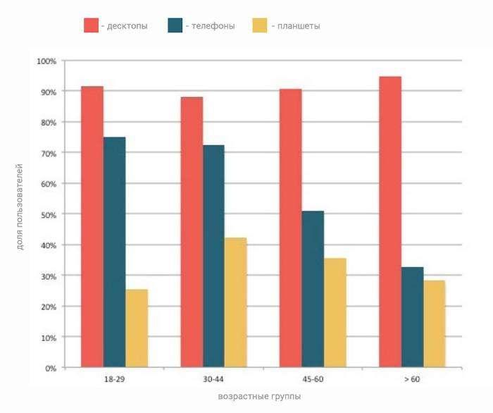 Як оцінити і підвищити ефективність Email розсилок: дослідження