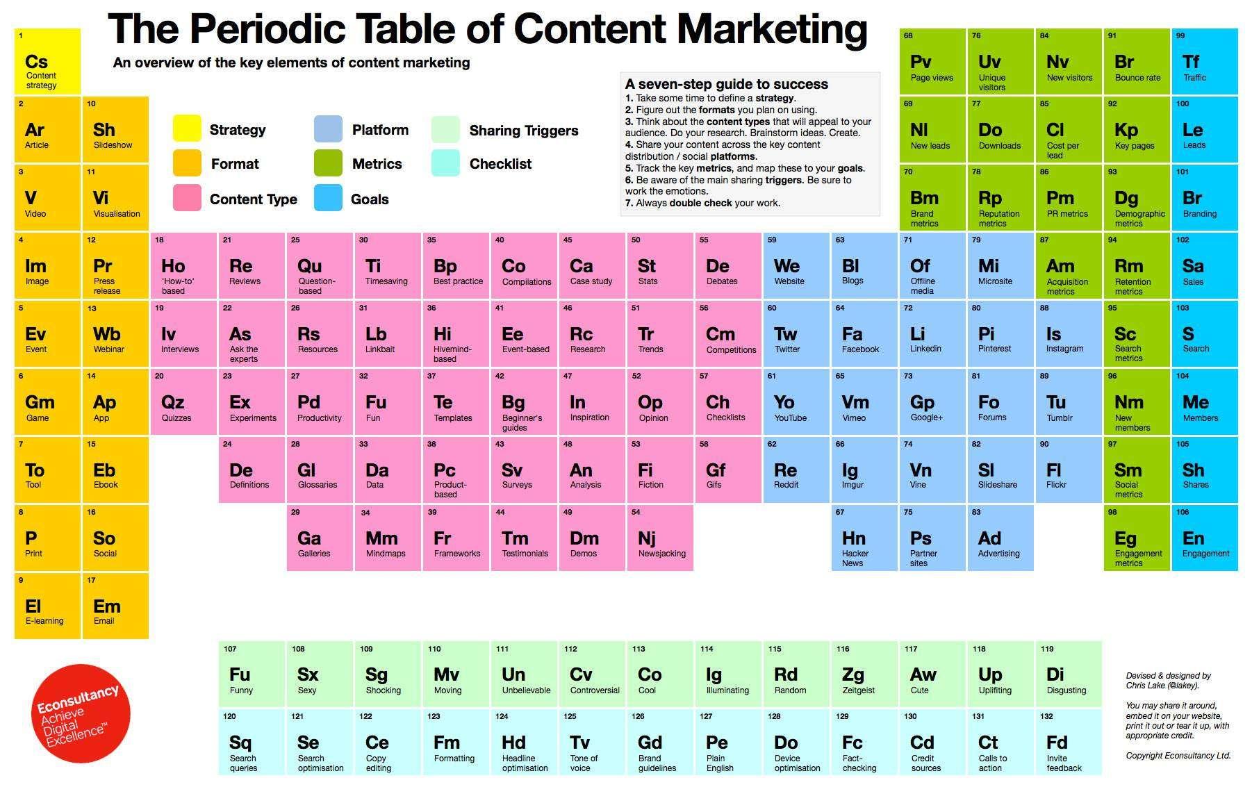Створена «Періодична таблиця контент-маркетингу»