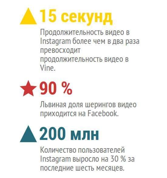 Як використовувати відео в Instagram в маркетингових цілях