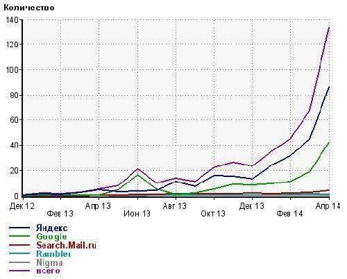 Кейс: збільшення пошукового трафіку з 2 до 140 чоловік в день, тематика «юридичні послуги»