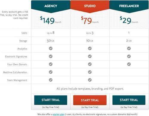 Як підвищити ціни на свої послуги і не втратити клієнтів: 7 порад для бізнесу