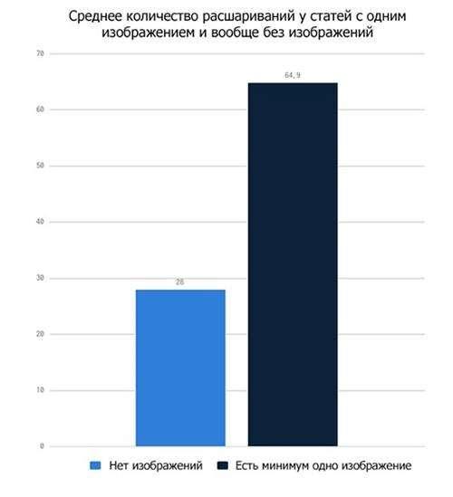 Чому контент стає виральным: результати, засновані на аналізі 100 мільйонів статей