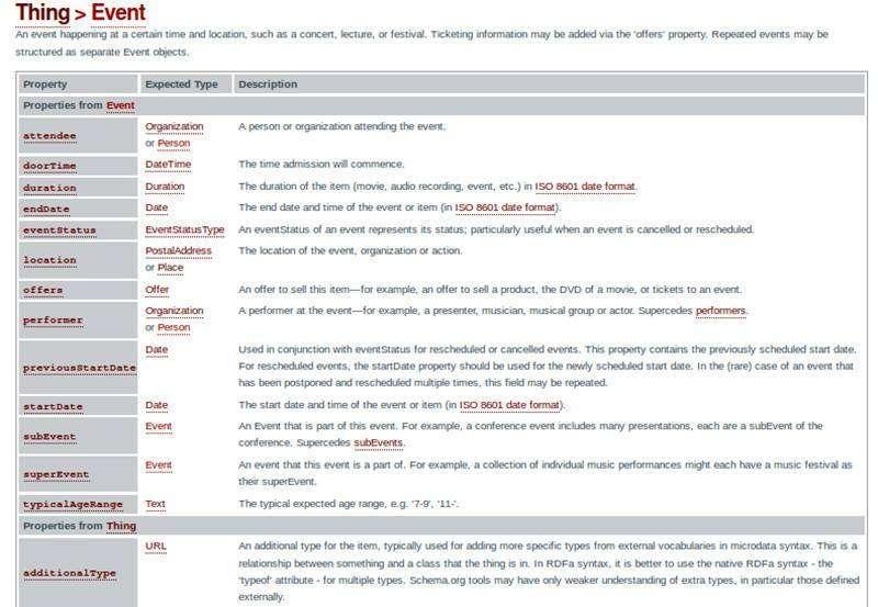 Як користуватися микроразметкой Schema.org