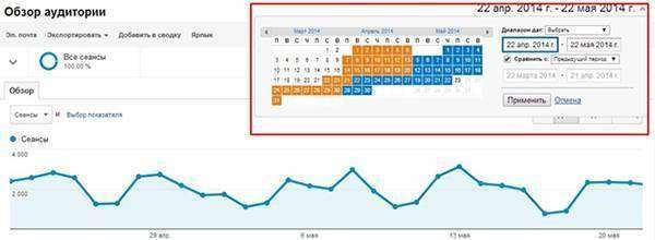6 порад з використання Google Analytics для просунутих користувачів