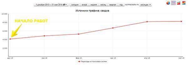 Кейс: зняття з «посилальної голки» і збільшення пошукового трафіку з 4 до 8 тис. переходів в місяць менше ніж за півроку (тематика: автозапчастини)