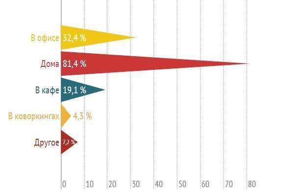 Як стати топ-блогером: результати опитування 1000 видатних авторів