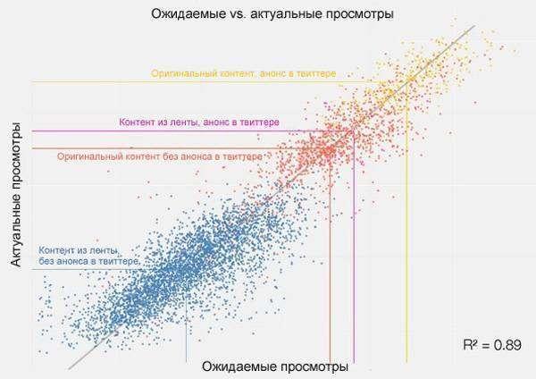 9 графіків, які змінять ваше ставлення до оцінки ефективності вмісту