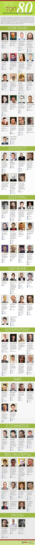 ТОП-80 експертів з видобутку трафіку (інфографіка)