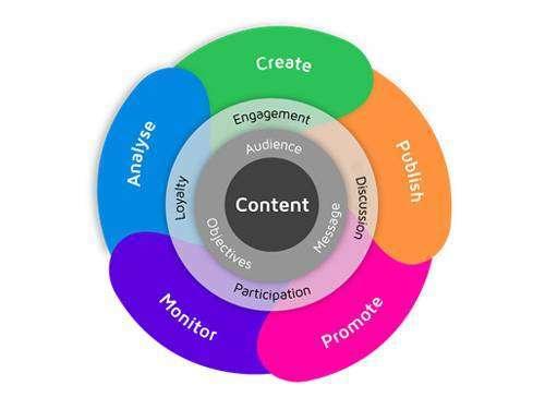 Інструкція по створенню КМ-стратегії в шести кроках