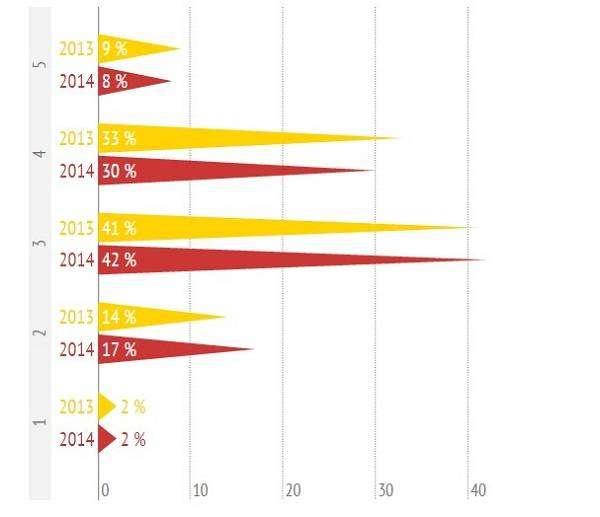 Як досягти успіху в контент-маркетингу в 2015 році: тенденції, ринкові перспективи, рекомендації