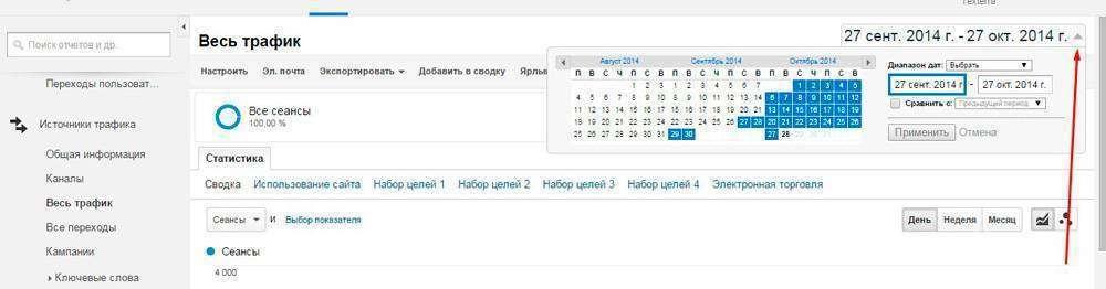 Як оцінювати ефективність редизайну сайту з допомогою Google Analytics