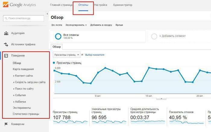 Як використовувати поведінкові звіти Google Analytics: керівництво для початківців