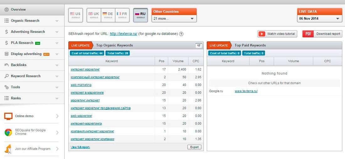 Як знайти корисні контент-ідеї, вивчаючи конкуруючі сайти