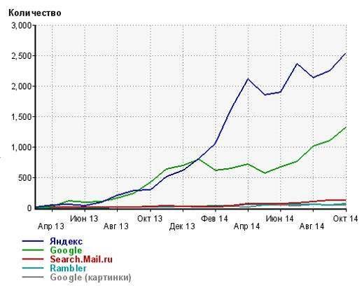 Кейс по просуванню магазину шпалер і штор: збільшення пошукового трафіку з 60 до 4500 переходів в місяць