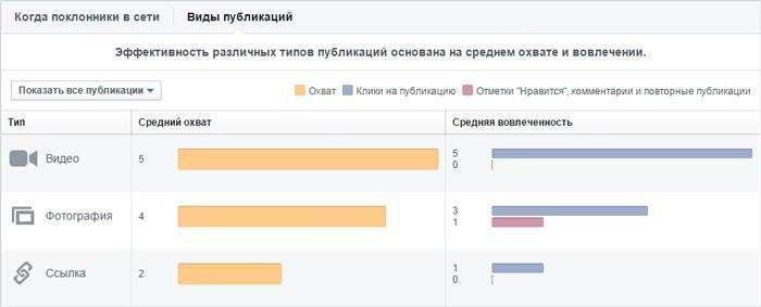 Статистика Facebook (Facebook Insights): повне керівництво по використанню