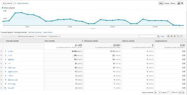 Події в Google Analytics: 5 метрик, які повинен відстежувати кожен інтернет-магазин