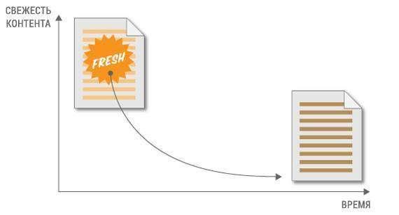 Алгоритм Google Freshness: як свіжий контент впливає на ранжування сайтів у пошуку
