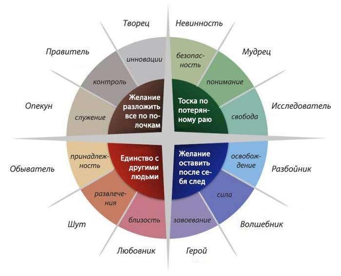 Як використовувати силу архетипів в маркетингу