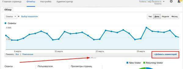 Як вичавити максимум з Google Analytics: 13 рад