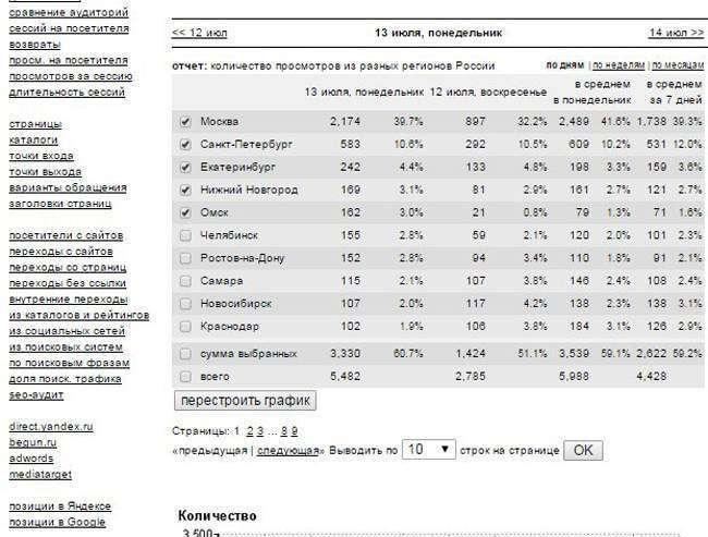 Як користуватися сервісом веб-аналітики Liveinternet.ru